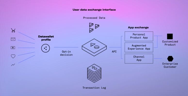 datawallet