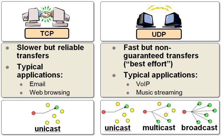 TCP_vs_UDP.JPG