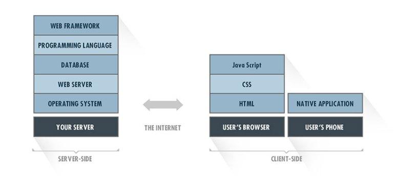 tech-stack-setup.jpg