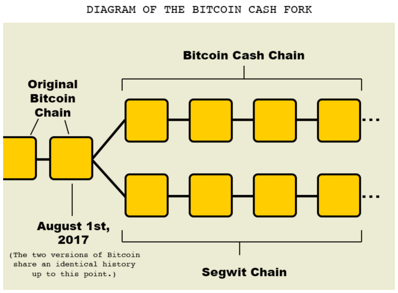 diagram-of-bitcoin-cash-fork.png