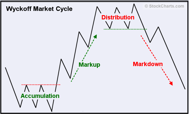 wyckoff-market-cycle-guide