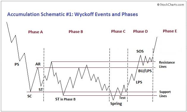 wyckoff-guide-accumulation-range