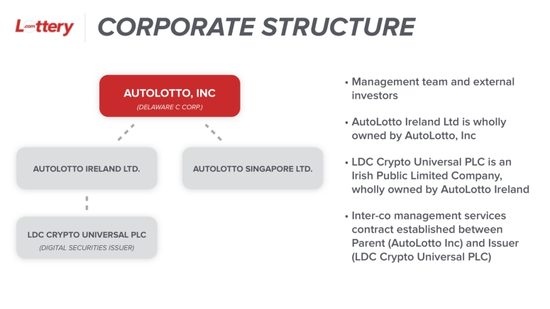 lottery-ico-company-registration