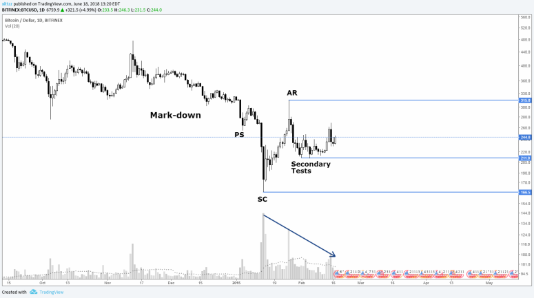 wyckoff-guide-structure-bitcoin-phase-1