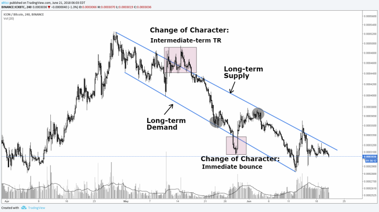 wyckoff-guide-diagonal-trend
