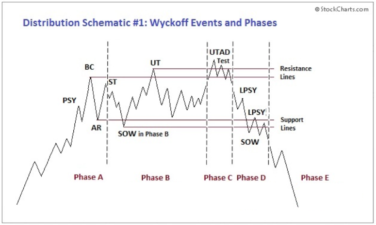 wyckoff-guide-distribution-range