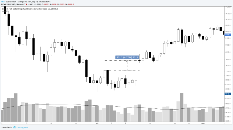 stop-loss-crypto-guide-breakout-retest