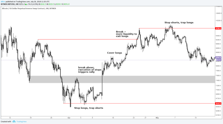 order-flow-guide-trapped-shorts-longs