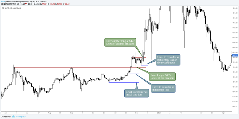 stop-loss-crypto-guide-ethereum-breakout