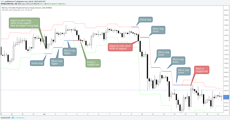 stop-loss-crypto-guide-atr-stops-bands
