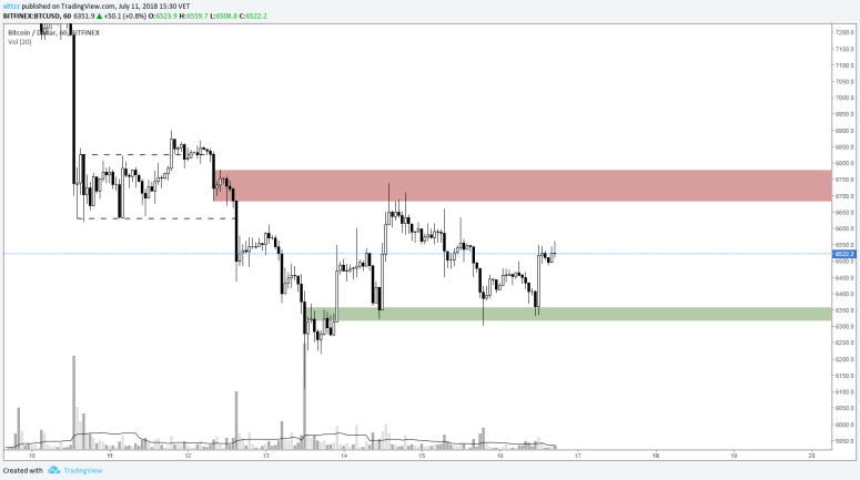 stop-loss-crypto-guide-bounce