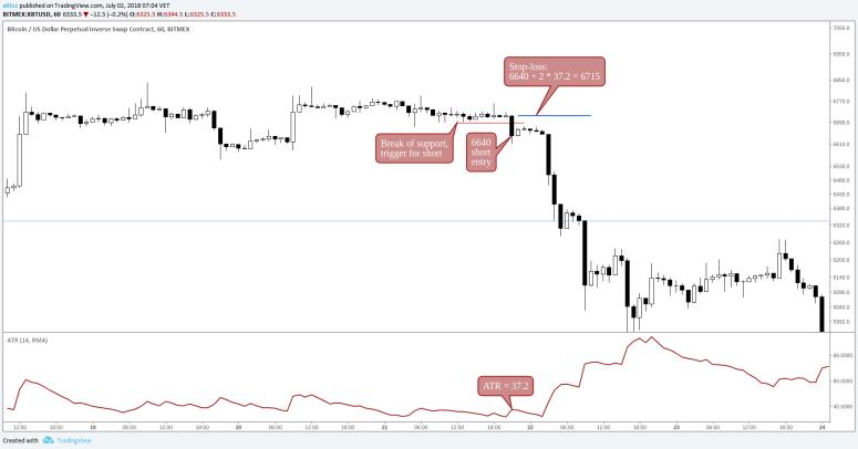 stop-loss-crypto-guide-atr-stop