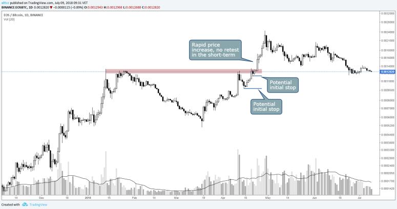 stop-loss-crypto-guide-eos-run