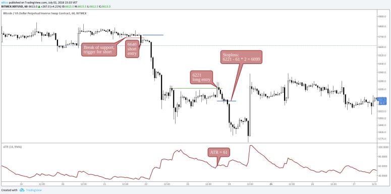 stop-loss-crypto-guide-wide-atr