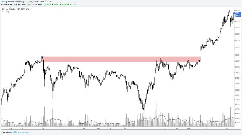 stop-loss-crypto-guide-breaking-resistance