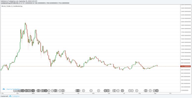 crypto-bear-market-2018-bitcoin